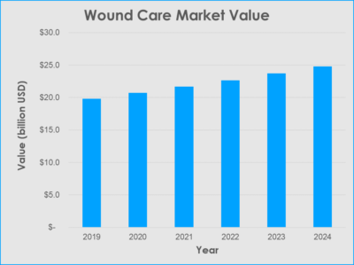 bar chart showing wound care market value 2019 to 2024 in usd